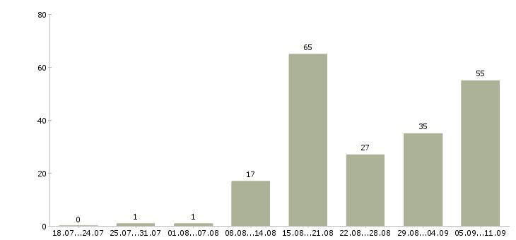 Работа «мастер наращивания ресниц»-Число вакансий «мастер наращивания ресниц» на сайте за последние 2 месяца