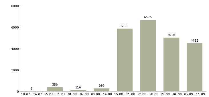 Работа «медицинский сотрудник»-Число вакансий «медицинский сотрудник» на сайте за последние 2 месяца