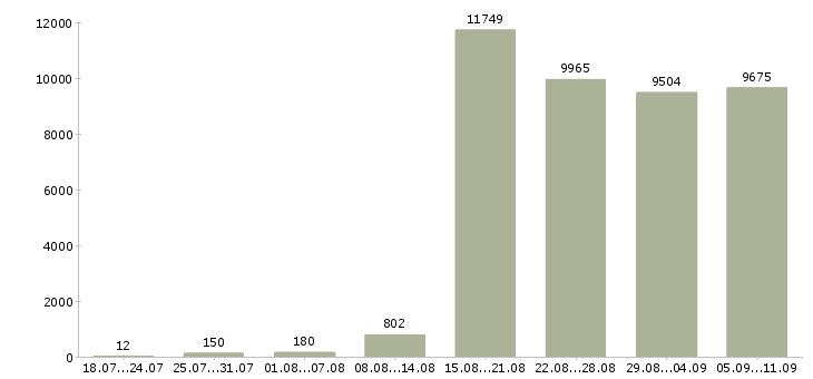 Работа «менеджеры по развитию»-Число вакансий «менеджеры по развитию» на сайте за последние 2 месяца