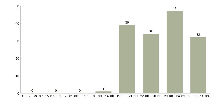 Работа «менеджер по подбору персонала it»-Число вакансий «менеджер по подбору персонала it» на сайте за последние 2 месяца
