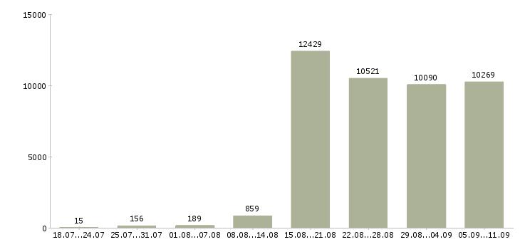 Работа «менеджер развития»-Число вакансий «менеджер развития» на сайте за последние 2 месяца