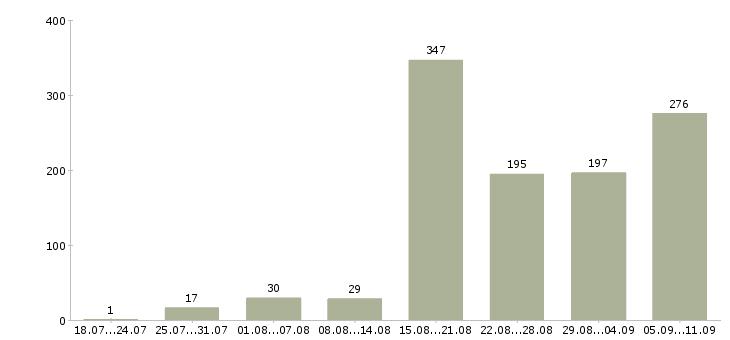 Работа «менеджер туризма»-Число вакансий «менеджер туризма» на сайте за последние 2 месяца