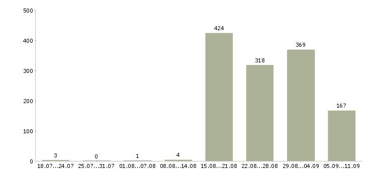 Работа «набор текста на дому»-Число вакансий «набор текста на дому» на сайте за последние 2 месяца
