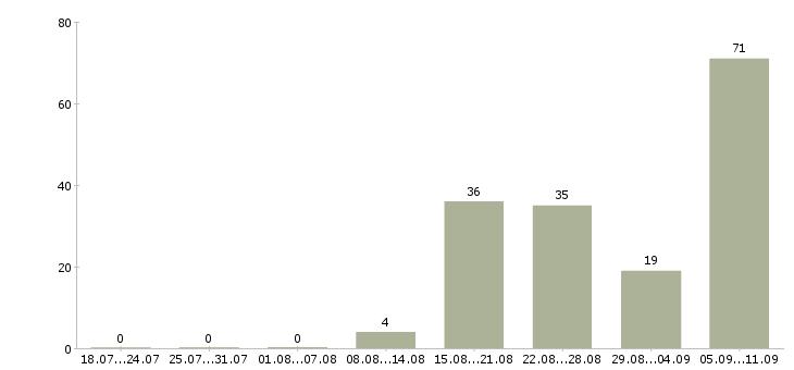 Работа «налоговый инспектор»-Число вакансий «налоговый инспектор» на сайте за последние 2 месяца
