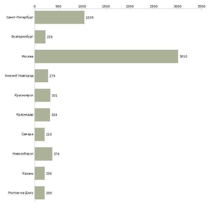 Найти работу обработка документов-Число вакансий «обработка документов» на сайте в городах Росcии