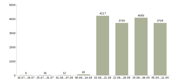Работа «оператор без опыта»-Число вакансий «оператор без опыта» на сайте за последние 2 месяца