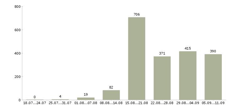 Работа «оператор станка с чпу»-Число вакансий «оператор станка с чпу» на сайте за последние 2 месяца