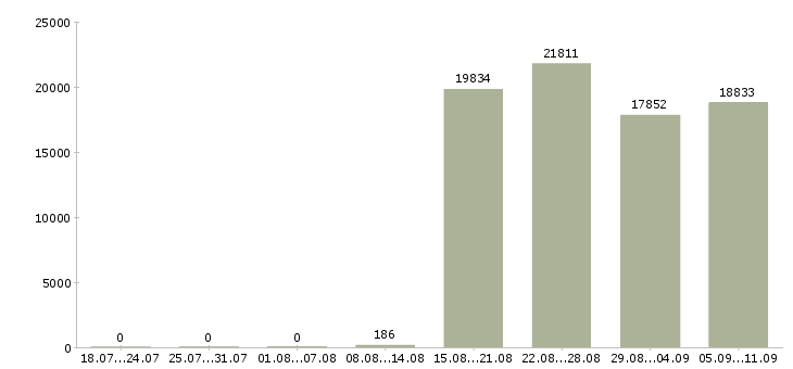 Работа «охранник сторож»-Число вакансий «охранник сторож» на сайте за последние 2 месяца