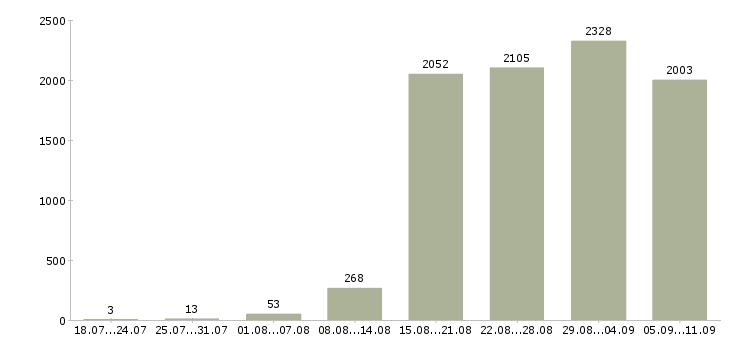 Работа «перспективная работа»-Число вакансий «перспективная работа» на сайте за последние 2 месяца