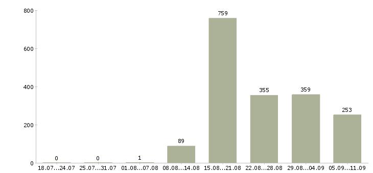 Работа «повар в офис»-Число вакансий «повар в офис» на сайте за последние 2 месяца