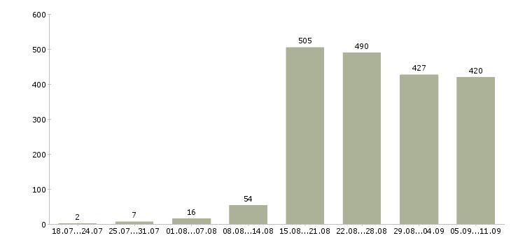 Работа «повар в холодный цех»-Число вакансий «повар в холодный цех» на сайте за последние 2 месяца