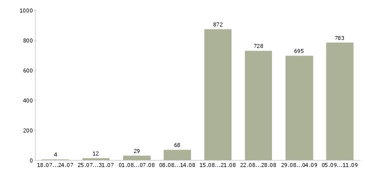 Работа «повар холодного»-Число вакансий «повар холодного» на сайте за последние 2 месяца