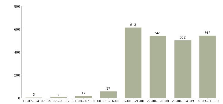 Работа «повар холодный цех»-Число вакансий «повар холодный цех» на сайте за последние 2 месяца