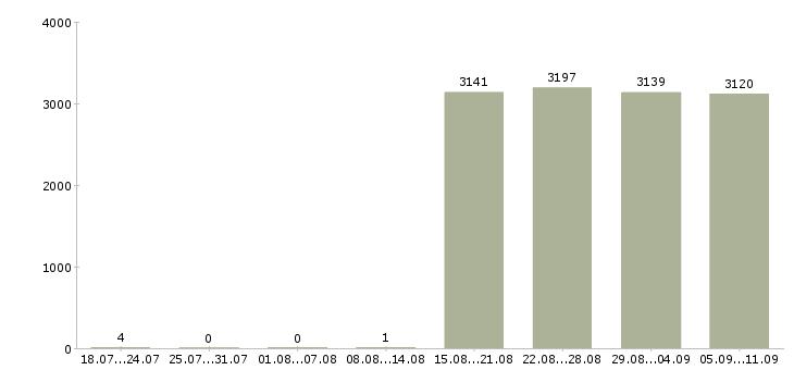 Работа «помощник бухгалтера без опыта работы»-Число вакансий «помощник бухгалтера без опыта работы» на сайте за последние 2 месяца