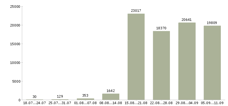 Работа «приглашаем на работу»-Число вакансий «приглашаем на работу» на сайте за последние 2 месяца
