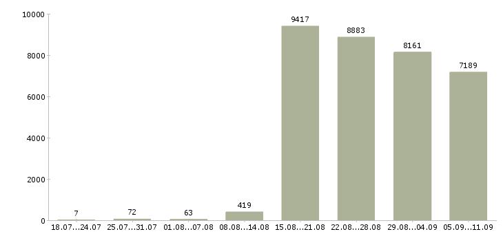 Работа «продавец консультант 2 2»-Число вакансий «продавец консультант 2 2» на сайте за последние 2 месяца