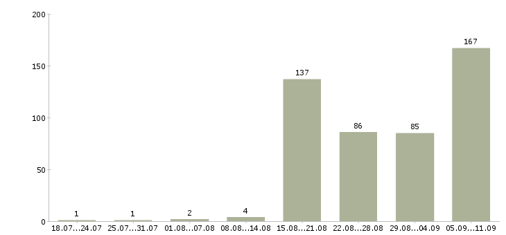Работа «работник по хозяйству»-Число вакансий «работник по хозяйству» на сайте за последние 2 месяца