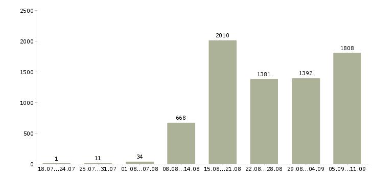 Работа «работник производства»-Число вакансий «работник производства» на сайте за последние 2 месяца