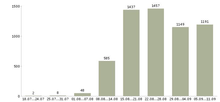 Работа «рабочий на кухню»-Число вакансий «рабочий на кухню» на сайте за последние 2 месяца
