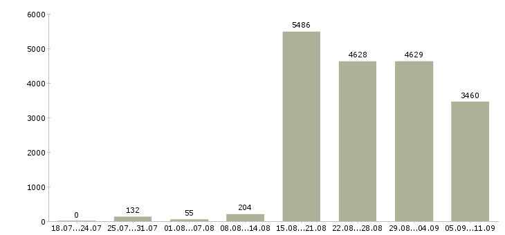 Работа «реальная работа»-Число вакансий «реальная работа» на сайте за последние 2 месяца