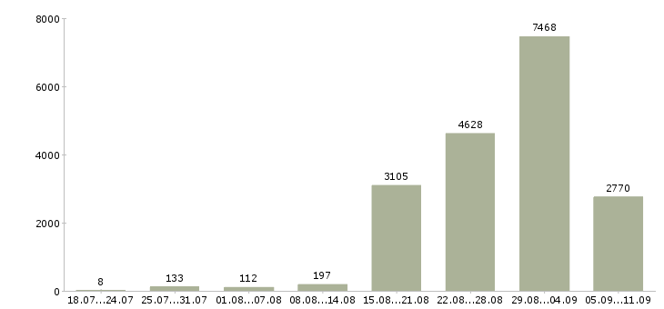 Работа «руководитель программы»-Число вакансий «руководитель программы» на сайте за последние 2 месяца