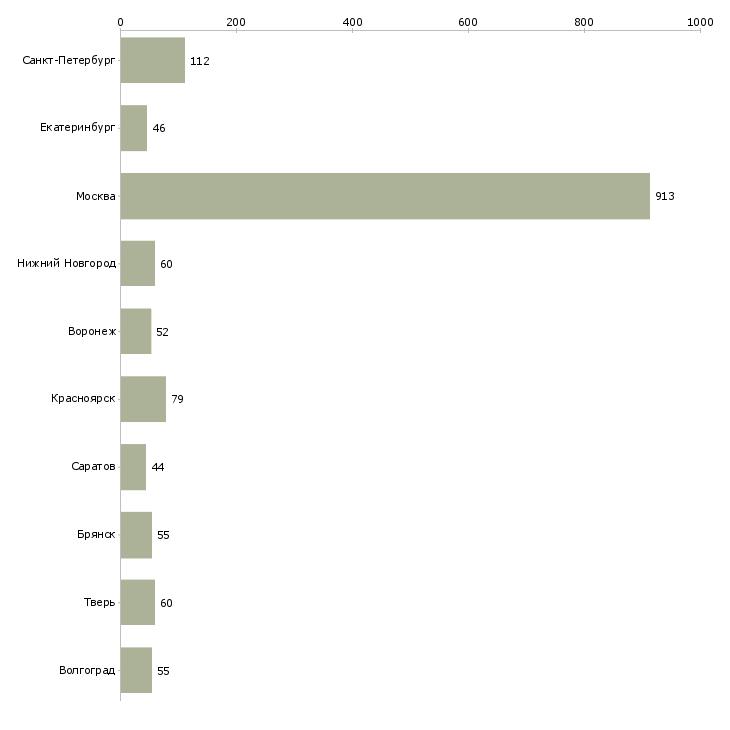 Найти работу сортировщики-Число вакансий «сортировщики» на сайте в городах Росcии