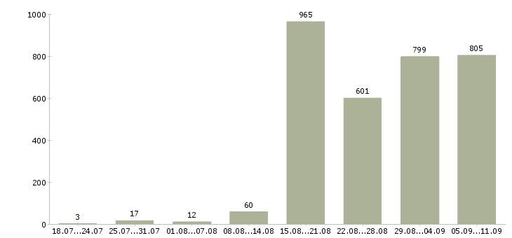 Работа «сотрудник кадров»-Число вакансий «сотрудник кадров» на сайте за последние 2 месяца
