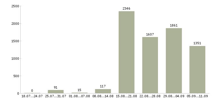 Работа «торговый работник»-Число вакансий «торговый работник» на сайте за последние 2 месяца