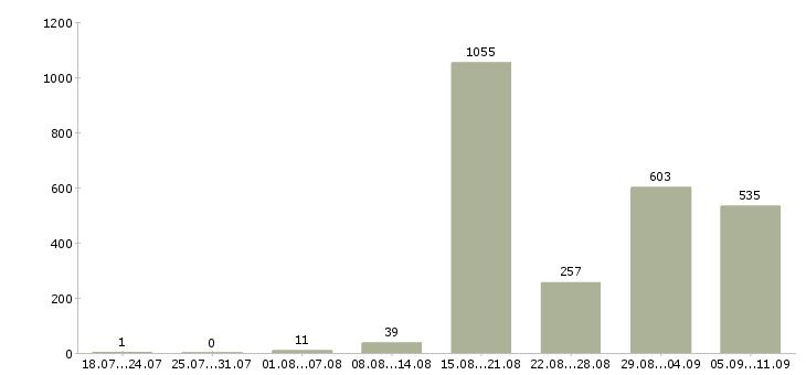 Работа «укладчик»-Число вакансий «укладчик» на сайте за последние 2 месяца