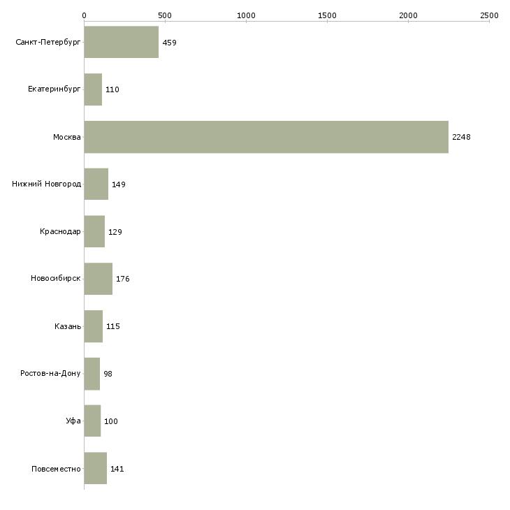 Найти работу услуги реклама-Число вакансий «услуги реклама» на сайте в городах Росcии