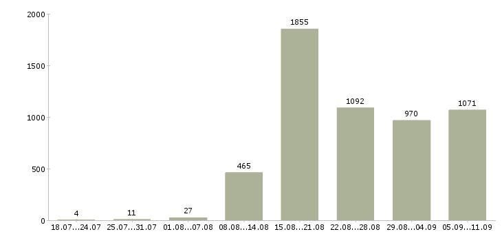 Работа «услуги реклама»-Число вакансий «услуги реклама» на сайте за последние 2 месяца