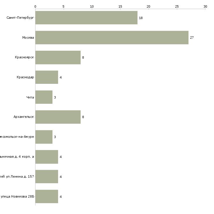 Найти работу фельдшер скорой помощи-Число вакансий «фельдшер скорой помощи» на сайте в городах Росcии