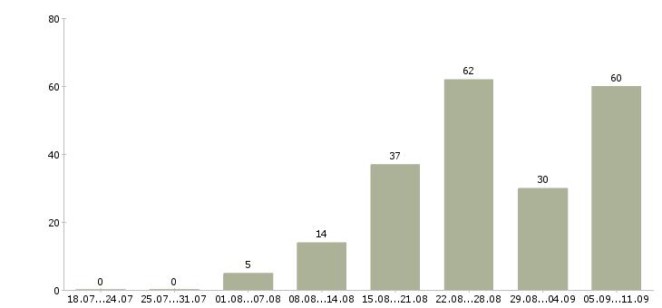 Работа «фельдшер скорой помощи»-Число вакансий «фельдшер скорой помощи» на сайте за последние 2 месяца