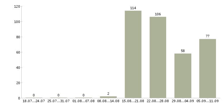 Работа «финансовый брокер»-Число вакансий «финансовый брокер» на сайте за последние 2 месяца