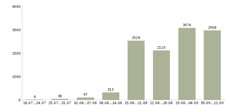 Работа «холодные продажи»-Число вакансий «холодные продажи» на сайте за последние 2 месяца