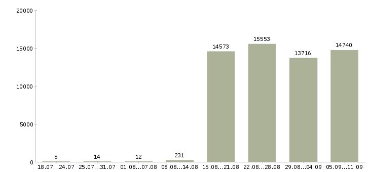 Работа «экспедитор в компанию»-Число вакансий «экспедитор в компанию» на сайте за последние 2 месяца