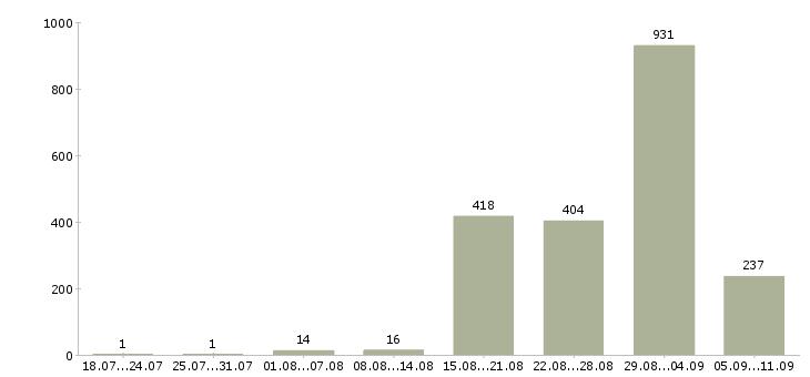 Работа «юрист недвижимость»-Число вакансий «юрист недвижимость» на сайте за последние 2 месяца
