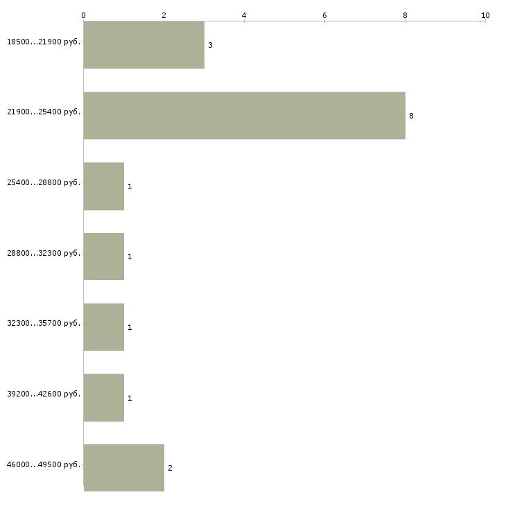 Найти работу администратор в магазин  - График распределения вакансий «администратор в магазин» по зарплате