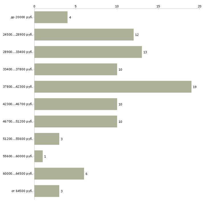 Найти работу бухгалтер на расчет заработной платы  - График распределения вакансий «бухгалтер на расчет заработной платы» по зарплате