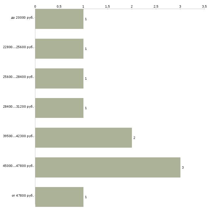 Найти работу водитель выходного дня  - График распределения вакансий «водитель выходного дня» по зарплате
