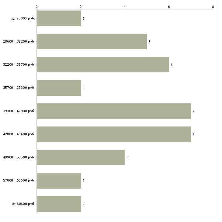 Найти работу водитель интернет магазина  - График распределения вакансий «водитель интернет магазина» по зарплате