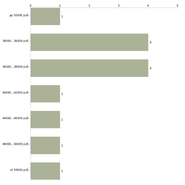 Найти работу водитель на личном легковом автомобиле  - График распределения вакансий «водитель на личном легковом автомобиле» по зарплате