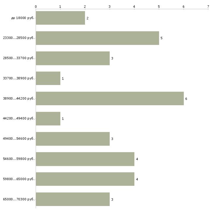 Найти работу газосварщик  - График распределения вакансий «газосварщик» по зарплате