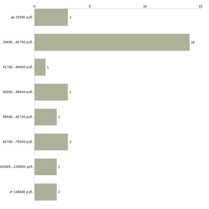Найти работу директор ресторана  - График распределения вакансий «директор ресторана» по зарплате