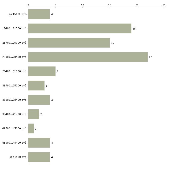 Найти работу заведующий складом  - График распределения вакансий «заведующий складом» по зарплате