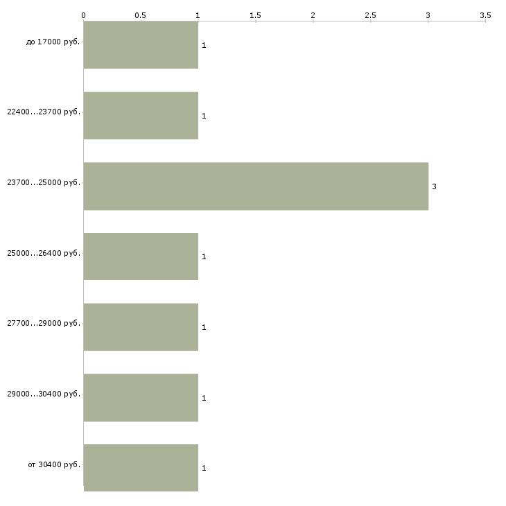 Найти работу заведующим складом  - График распределения вакансий «заведующим складом» по зарплате