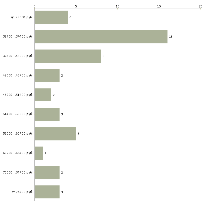Найти работу клининг менеджер  - График распределения вакансий «клининг менеджер» по зарплате