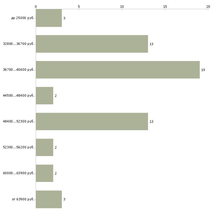 Найти работу конструктор мебели  - График распределения вакансий «конструктор мебели» по зарплате