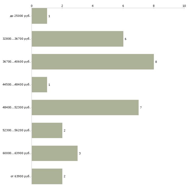 Найти работу конструктор по мебели  - График распределения вакансий «конструктор по мебели» по зарплате