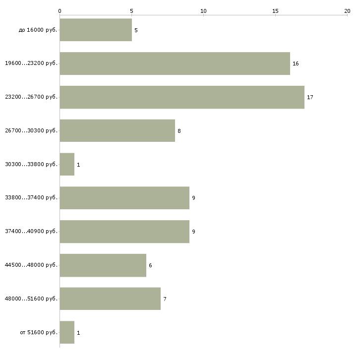 Найти работу курьер пеший с ежедневной оплатой  - График распределения вакансий «курьер пеший с ежедневной оплатой» по зарплате